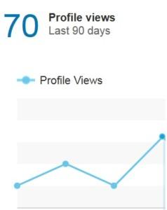 Graph of LinkedIn profile views